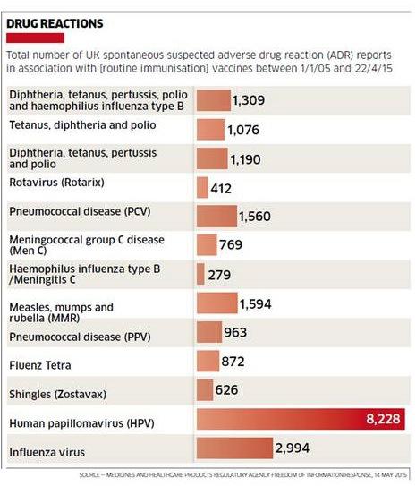 vaccino contro il papilloma virus controindicazioni)
