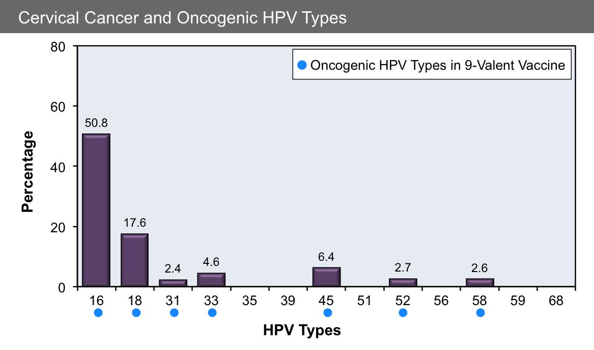 hpv cancer risk percentage)