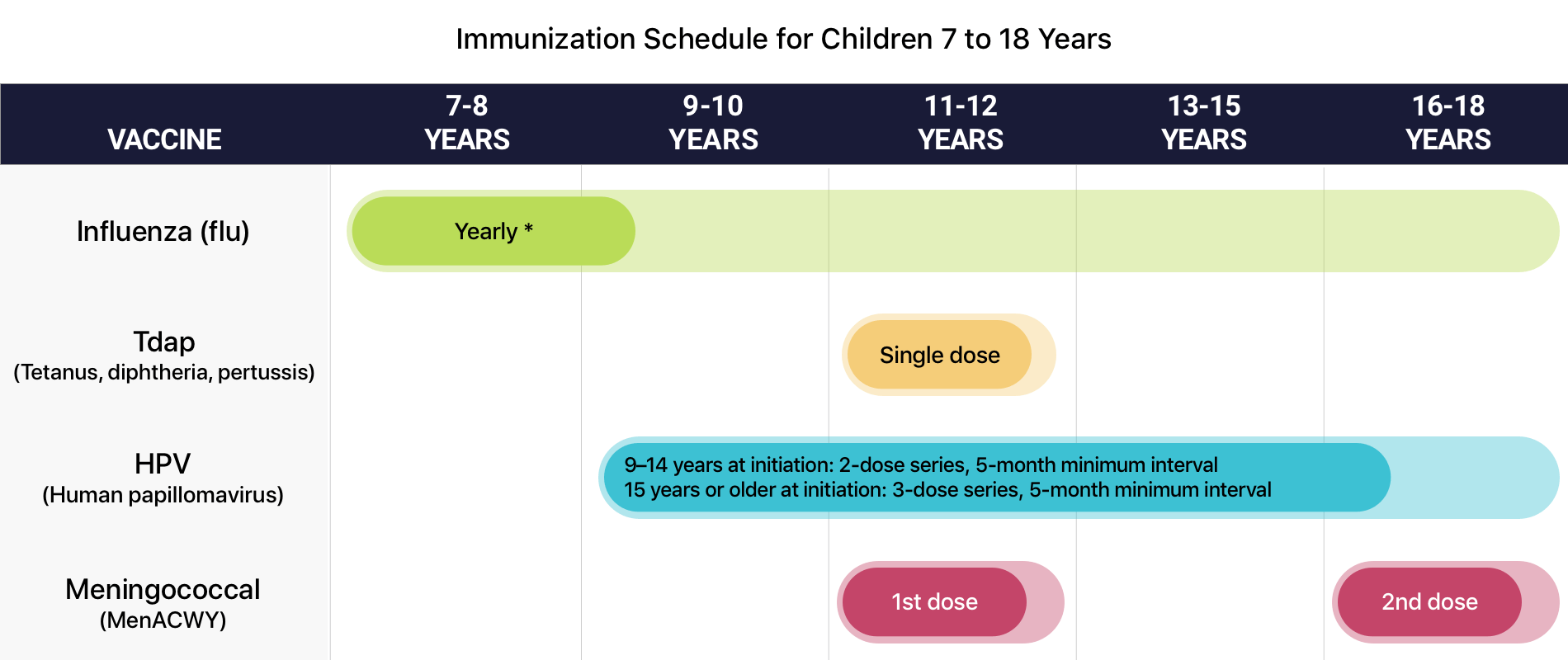 hpv vaccine cdc schedule)
