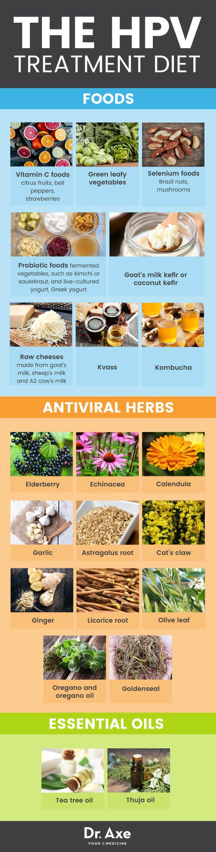 hpv treatment antiviral)