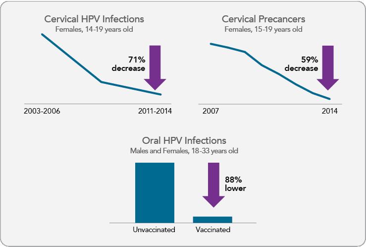 Vaccinul anti-HPV – si baietii mor, nu-i asa?