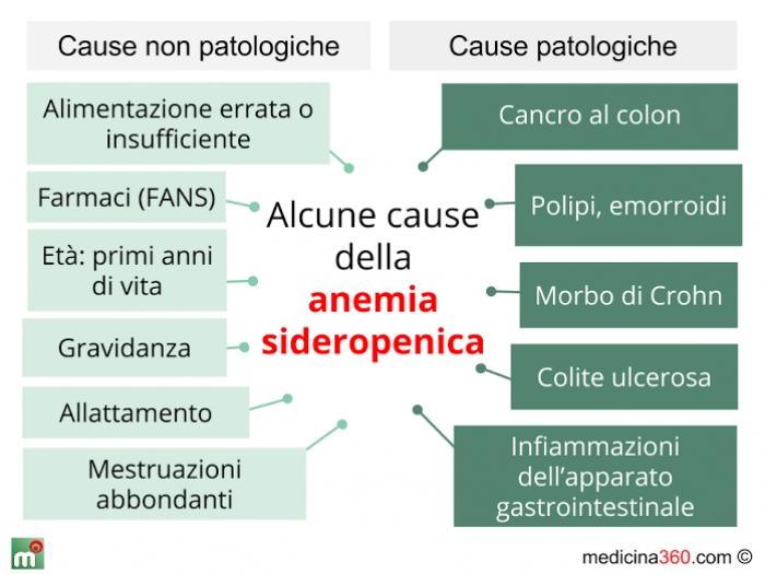 anemie sideropenica)