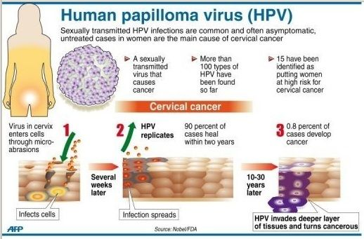 can hpv cause cancer years later)