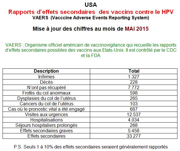 effets secondaires du vaccin contre papillomavirus)