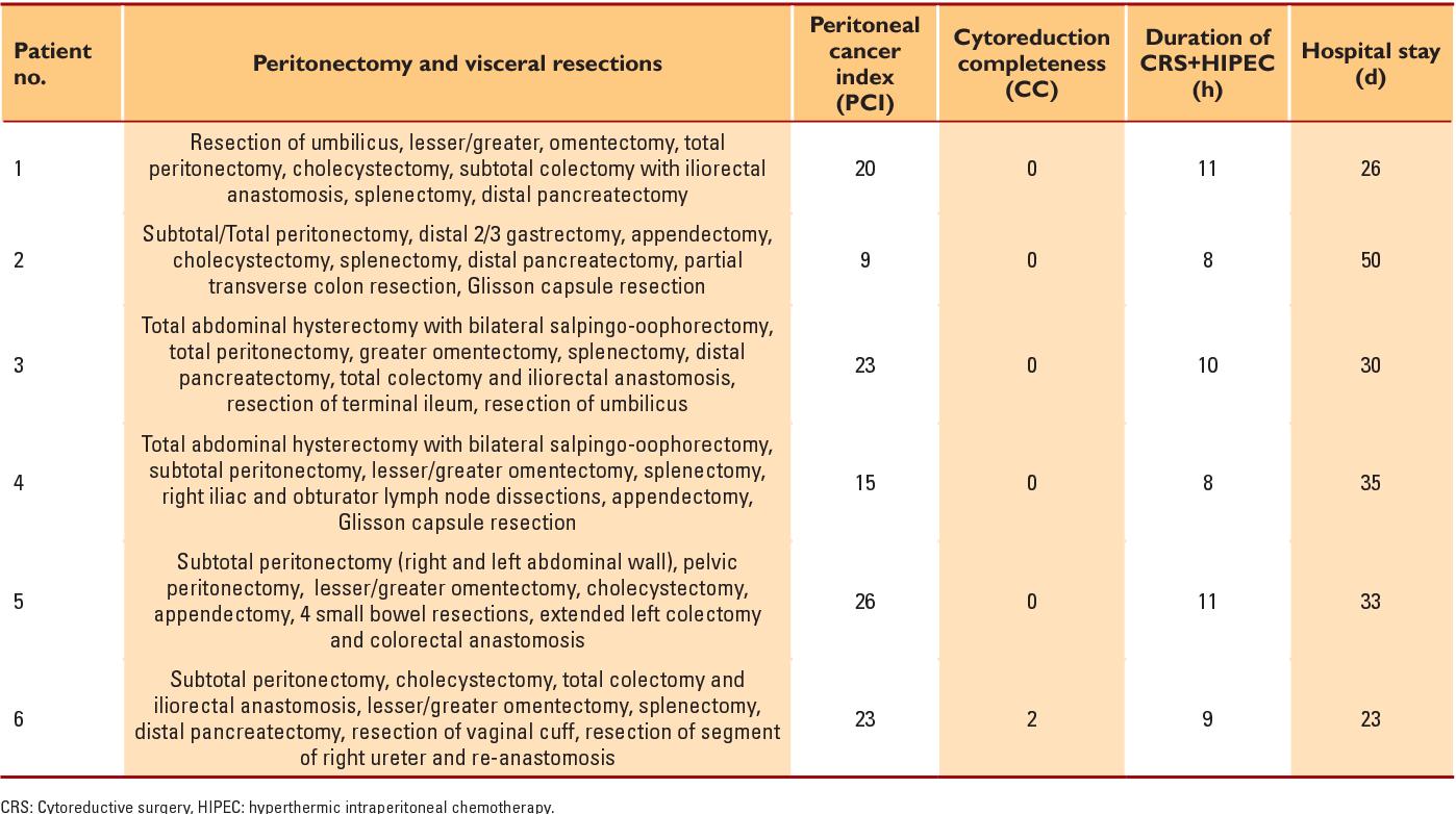 endometrial cancer hipec