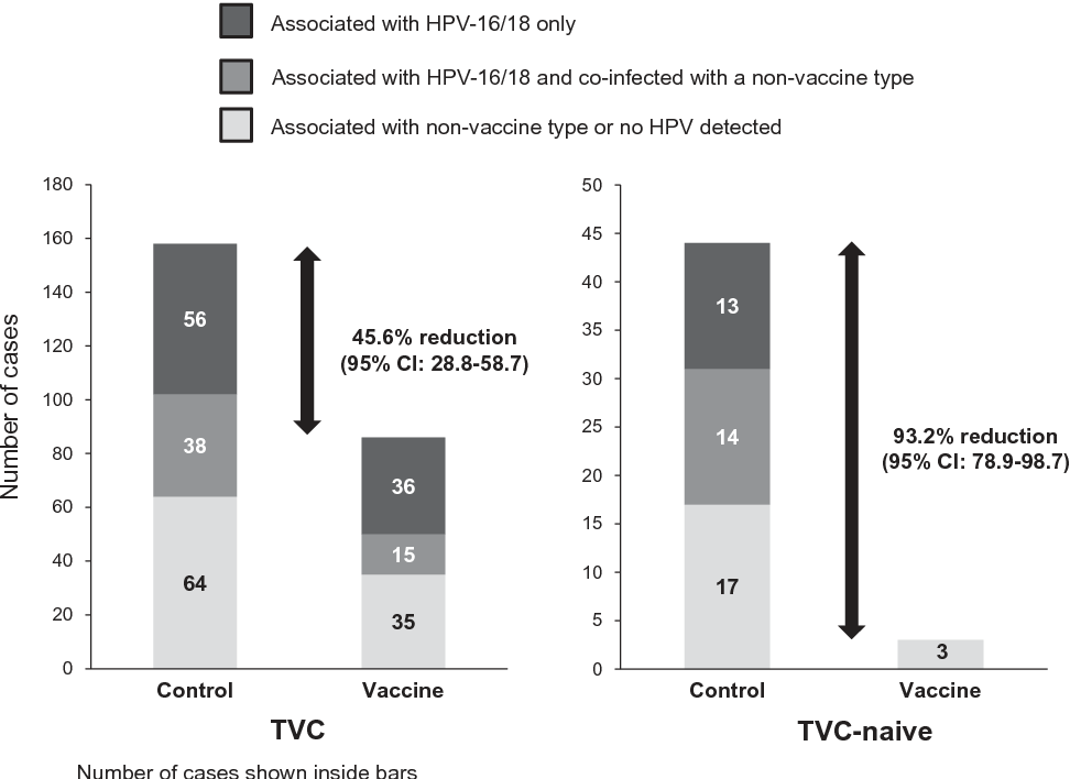 cervical vaccine interval