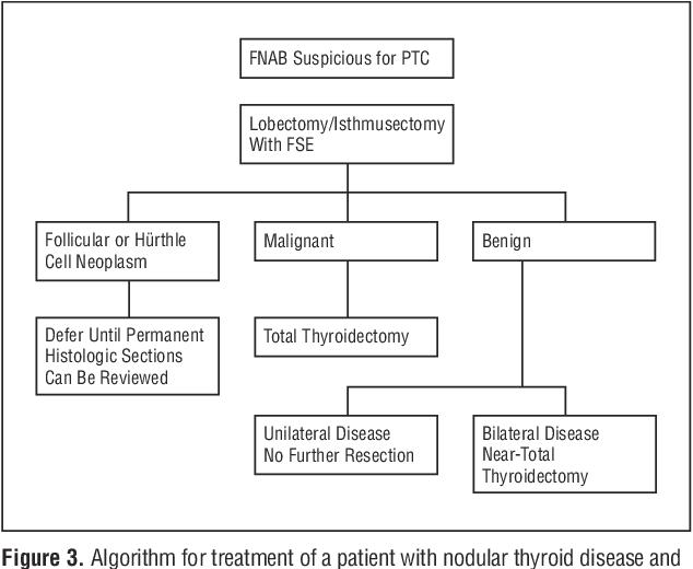 papillary thyroid cancer treatment algorithm)