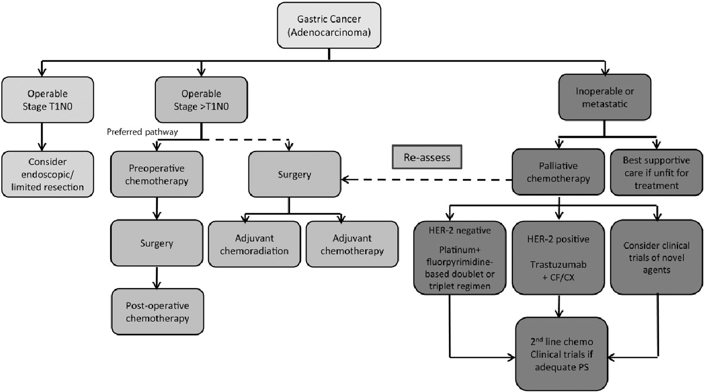 gastric cancer esmo)
