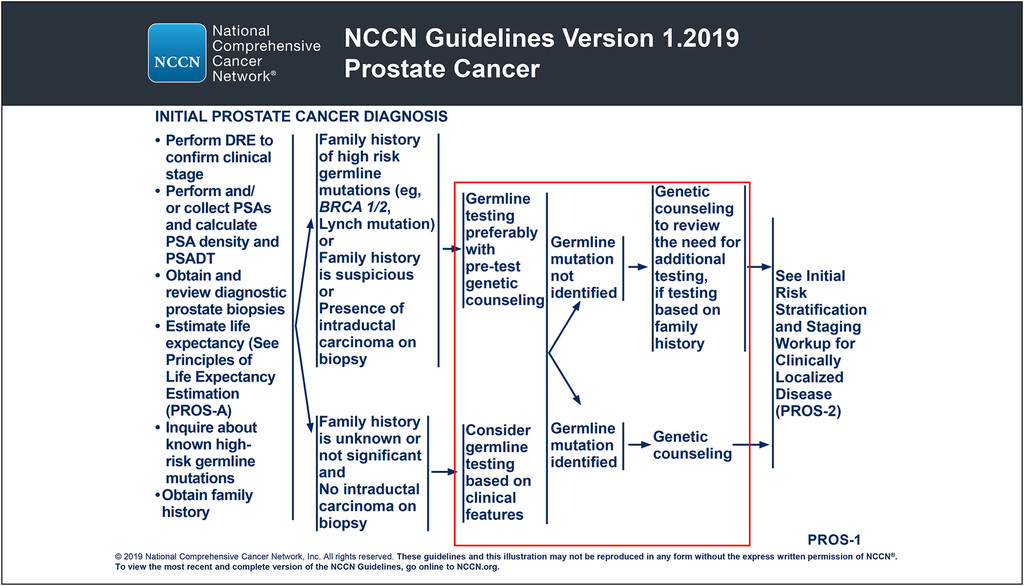 gastric cancer nccn guidelines 2019