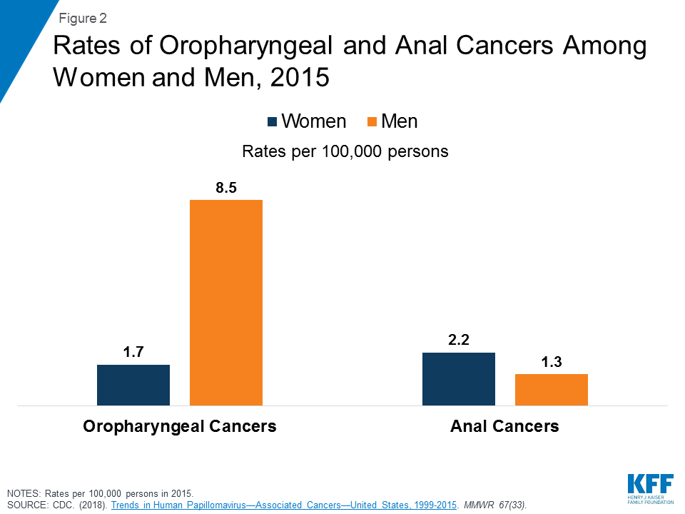 high risk hpv cancer rate