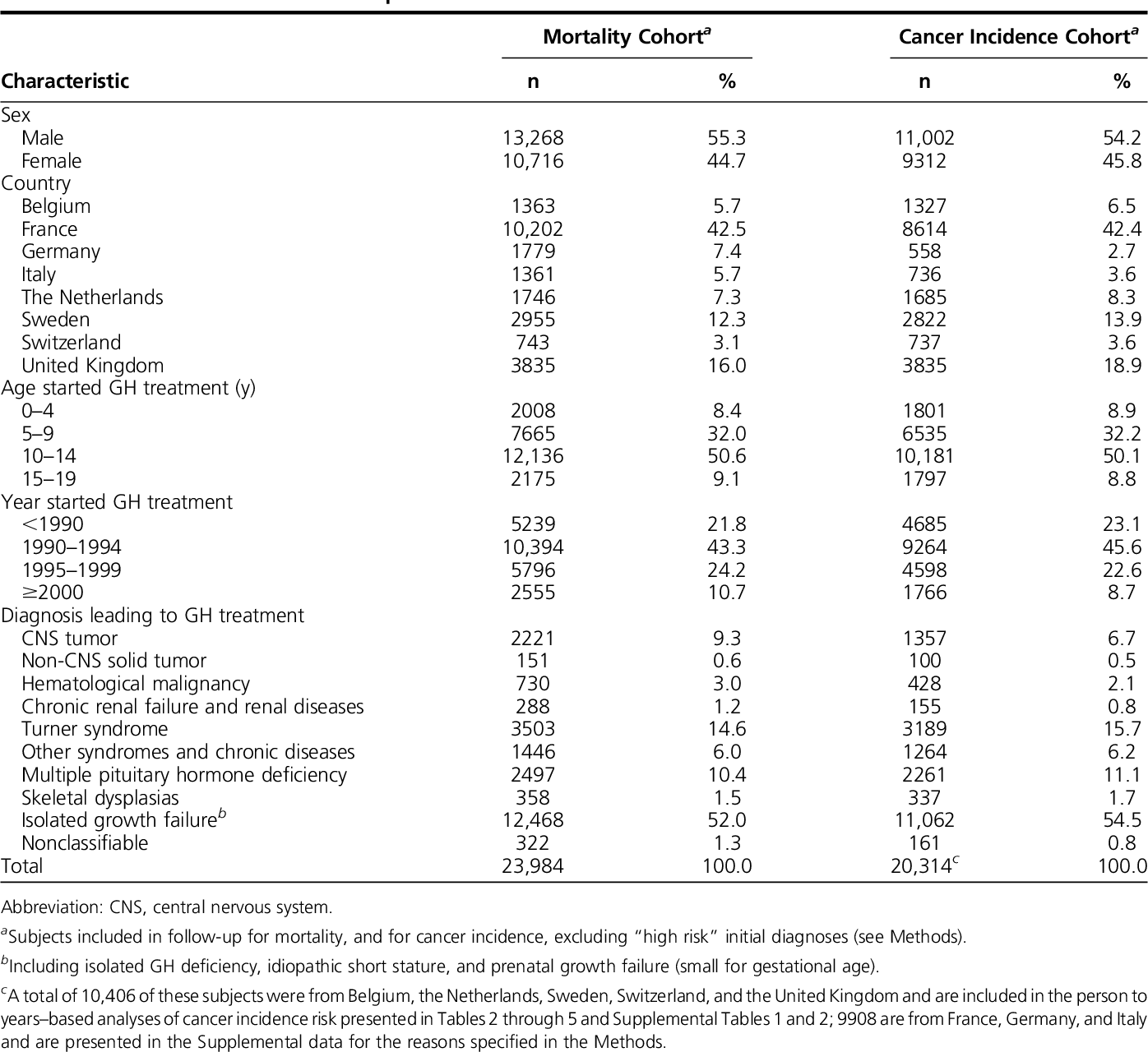 hormonal cancer risks