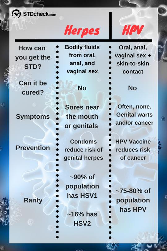 Vaginal cancers and human papilloma virus