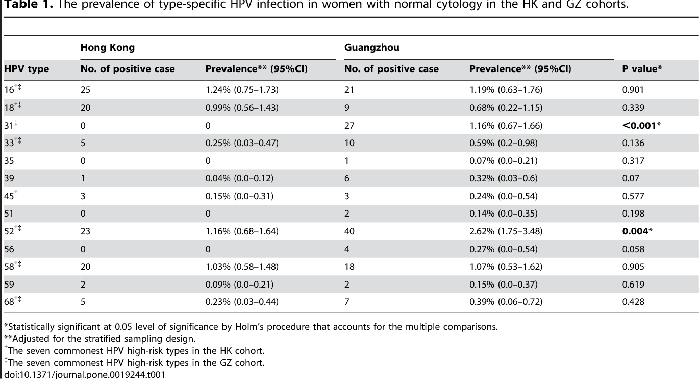 hpv high risk factors surgical removal of eyelid papilloma