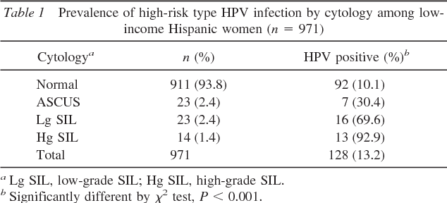 hpv high risk positive and normal pap)