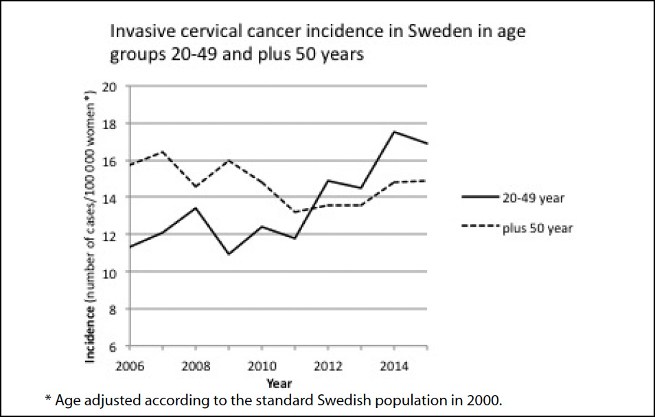 hpv vaccine increases risk of cervical cancer)