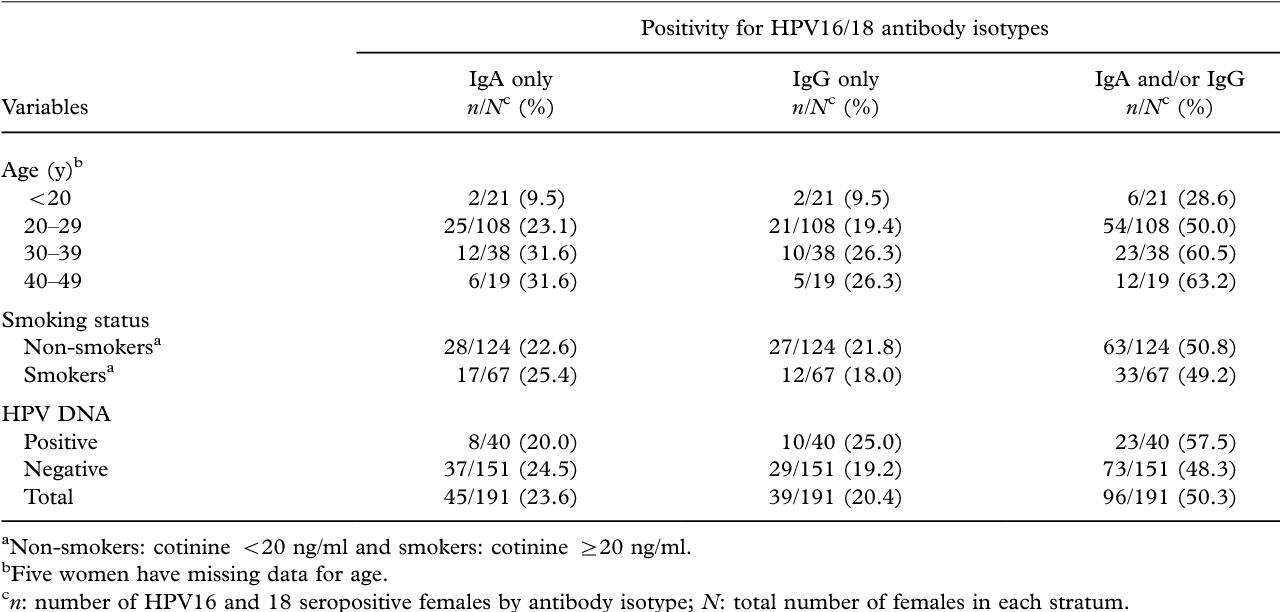 human papillomavirus (hpv) type 16