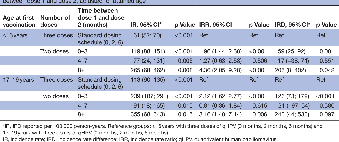 human papillomavirus (hpv) vaccine (3 doses) 2