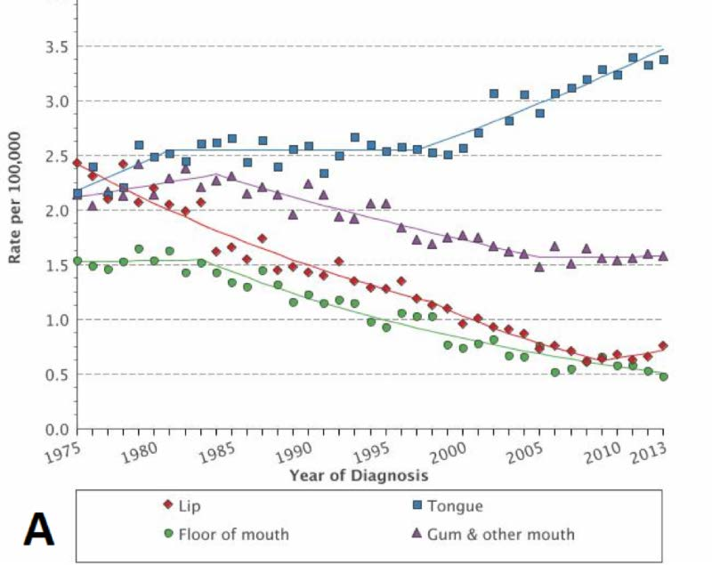 incidence of hpv throat cancer papiloma humano nariz