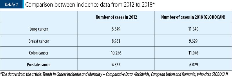 Infografic 2018: ce spun cifrele despre cancerul la sân, în România