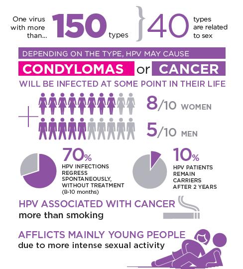 link between hpv and testicular cancer cancer peritoneal speranta de viata