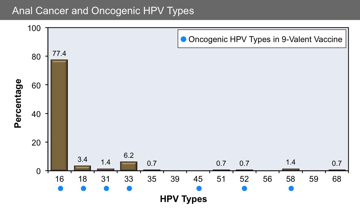 oncogenic papillomavirus types
