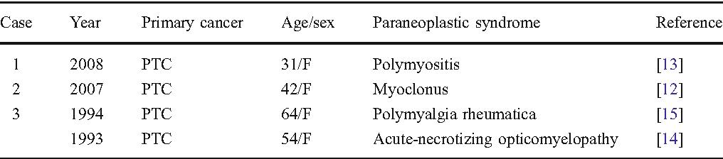 Adenom papilar renal medscape