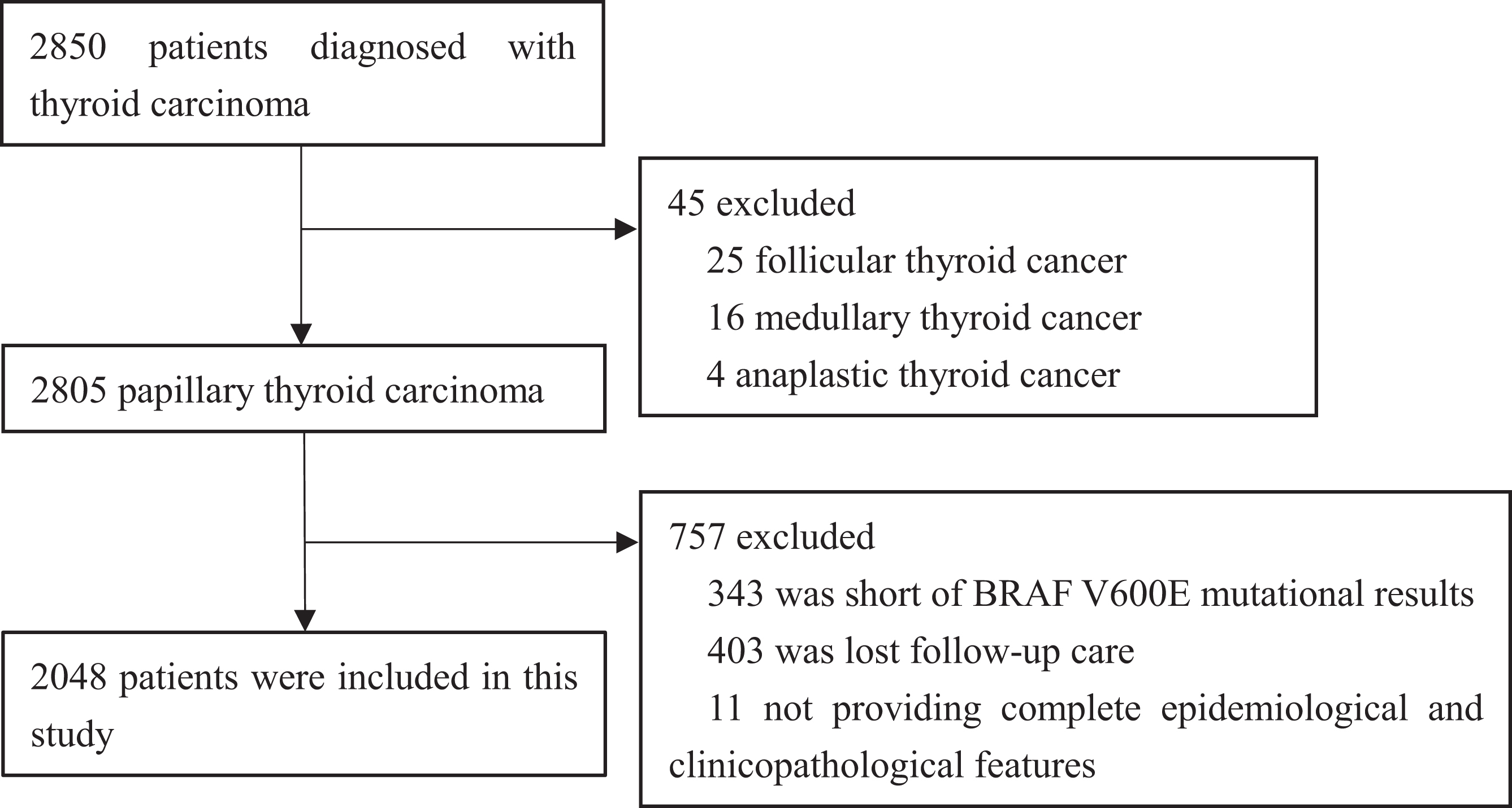 papillary thyroid cancer questions