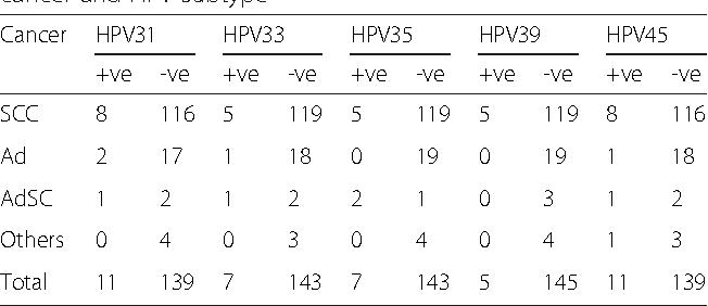 hpv en mujeres tratamiento