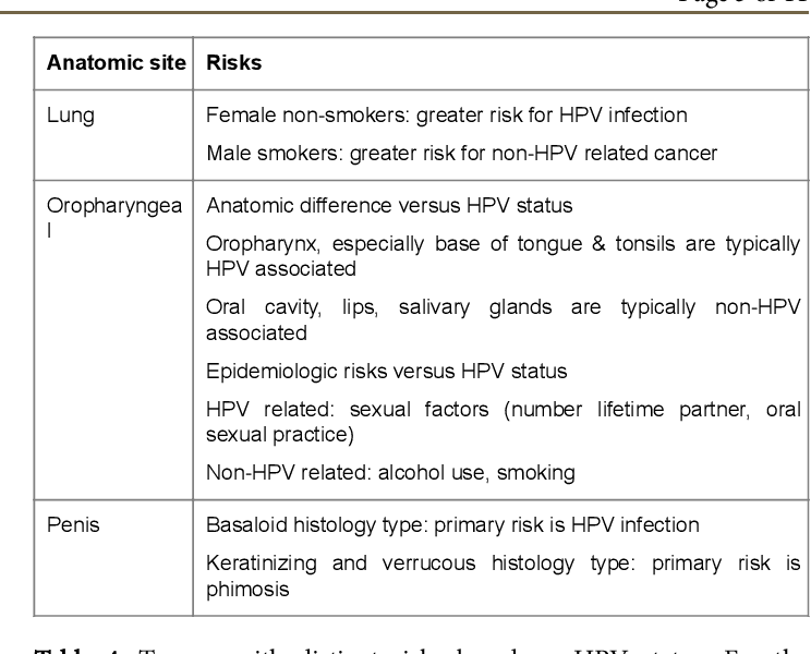 cancer la plamani durata de viata hpv virus nose