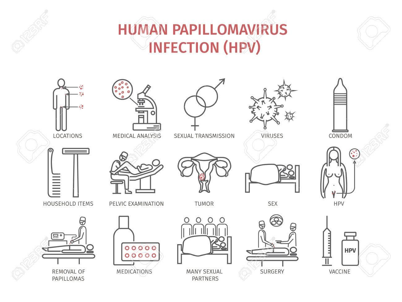 recidive papillomavirus