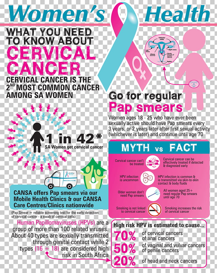 papillomavirus and breast cancer