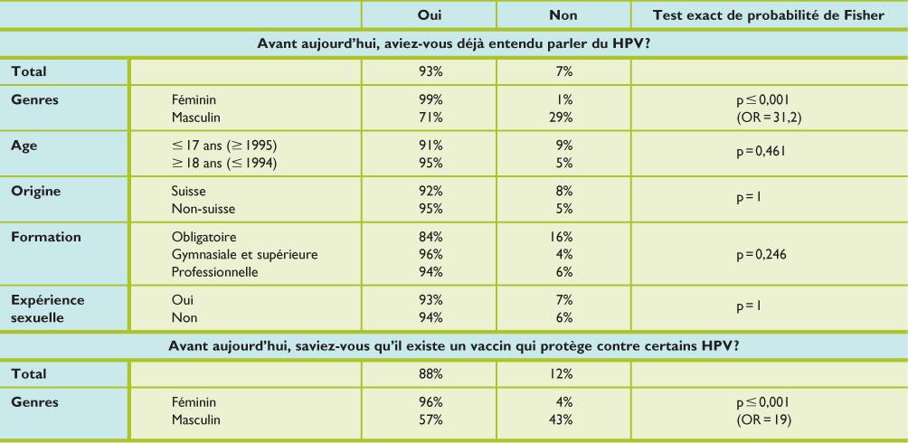 papillomavirus resultats