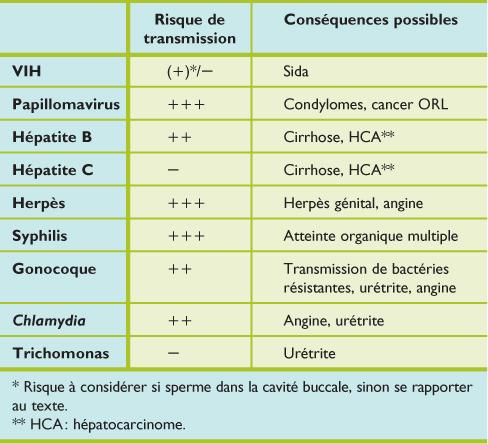 papillomavirus transmission salive)