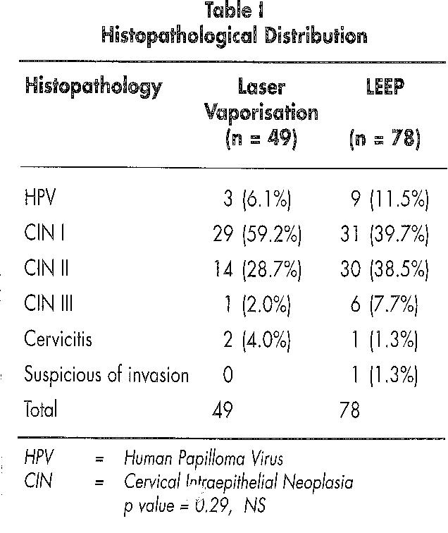 papillomavirus vaporisation laser