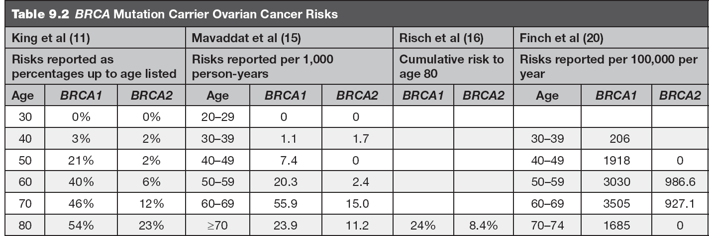 peritoneal cancer brca1