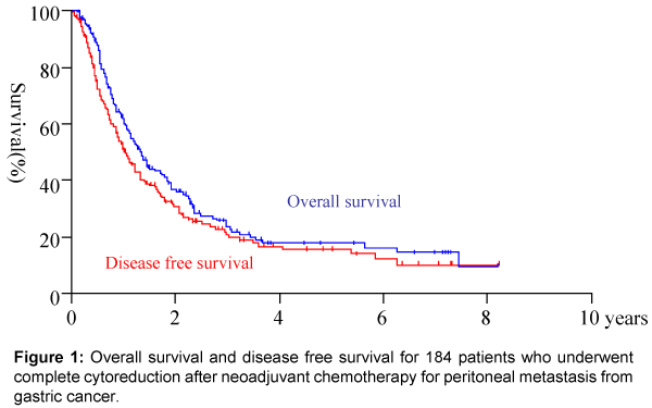 peritoneal cancer mortality rate