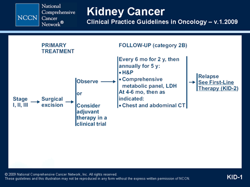 renal cancer nice guidelines)