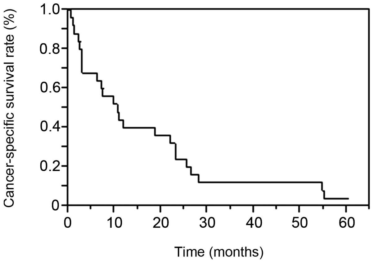 renal cancer of metastasis)