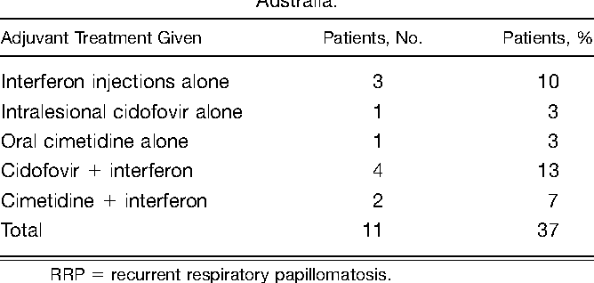 respiratory papillomatosis testing)