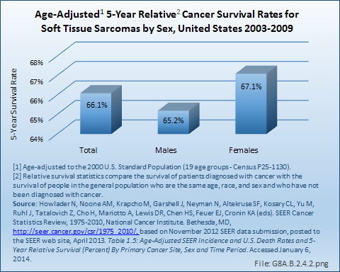 sarcoma cancer growth rate