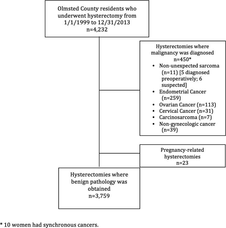 sarcoma cancer hysterectomy)