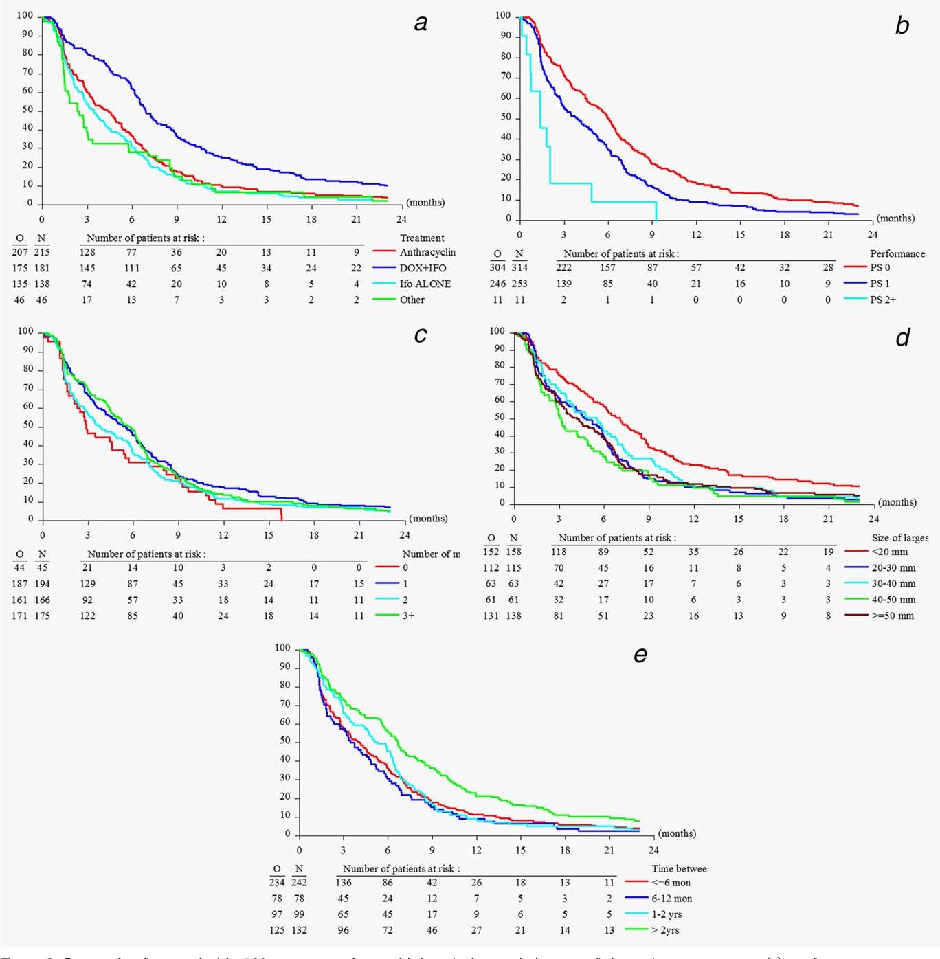 sarcoma cancer lung prognosis