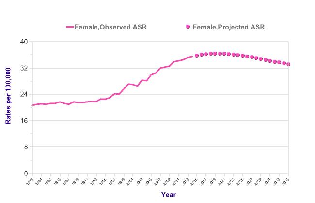 uterine cancer age range)
