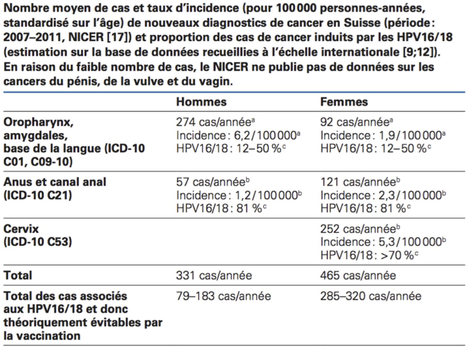 vaccino papilloma virus controindicazioni 2019)