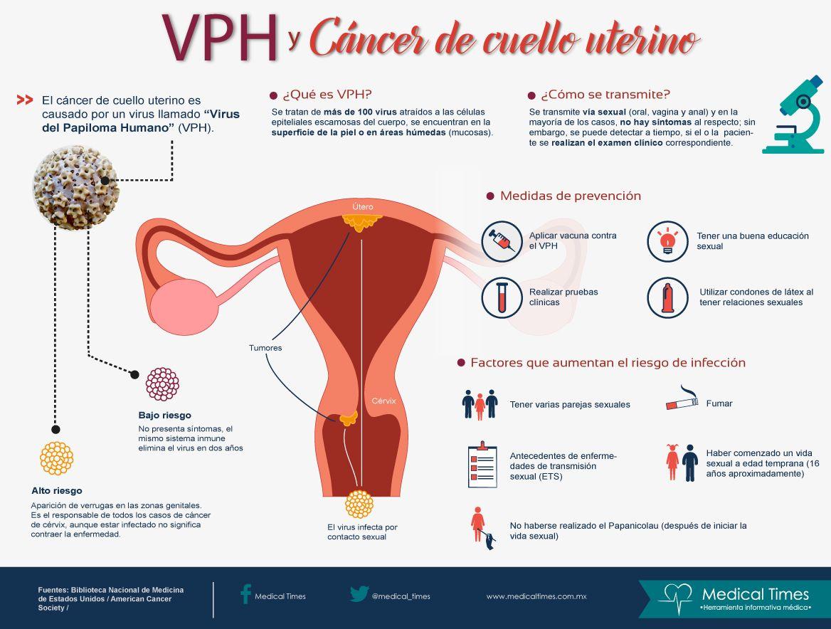 virus papiloma humano y cancer cervicouterino