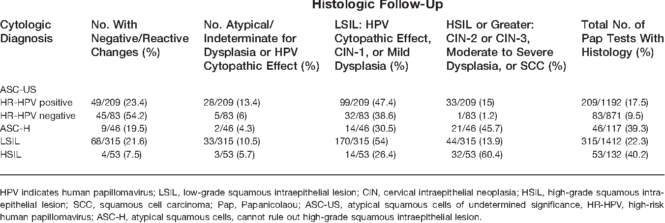 hpv high risk of asc/lsil thinprep
