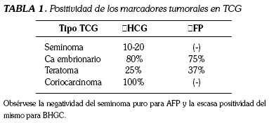 cancer testicular marcadores tumorales