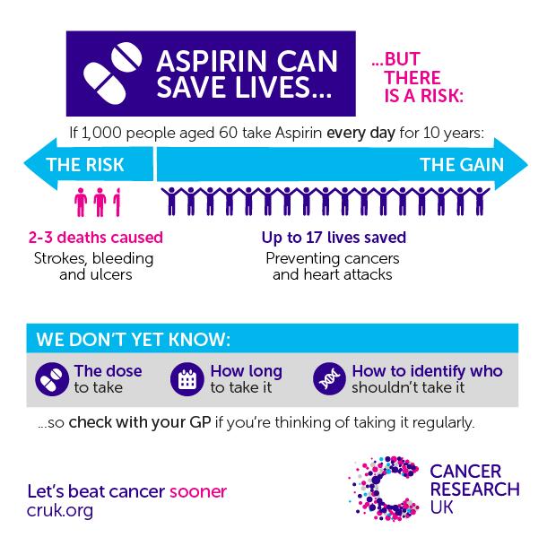 colorectal cancer aspirin)
