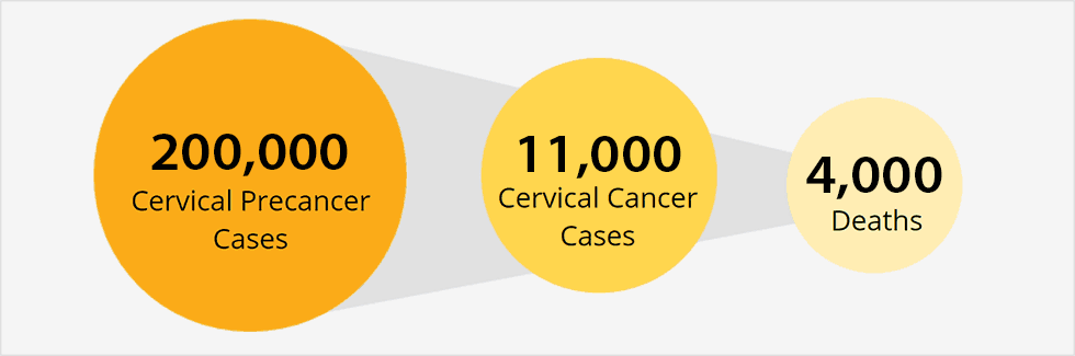 hpv causes which of the following diseases)