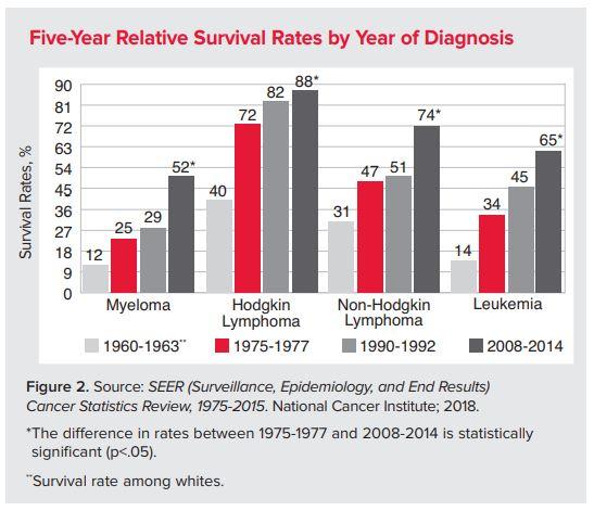 cancer non hodgkins lymphoma survival rate